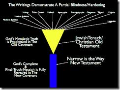 Romans 10 3 Israel Jews unbelief