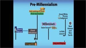 Millennialism Pre chart