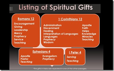 Romans 12 3-8 list-of-spiritual-gifts
