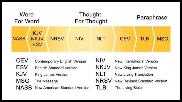 bible-translations-chart-1
